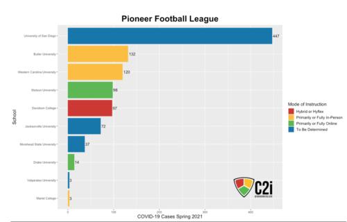 Pioneer Football League
